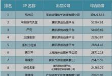 中国国产动画TOP50排行榜