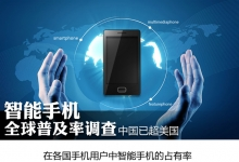 一图了解智能手机全球普及率调查报告